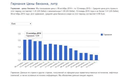 2015-01-13 16-28-08 Германия Цены бензина, 12-январь-2015   GlobalPetrolPrices.com – Chromium.png