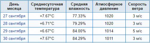 Среднесуточная Красногорск.png